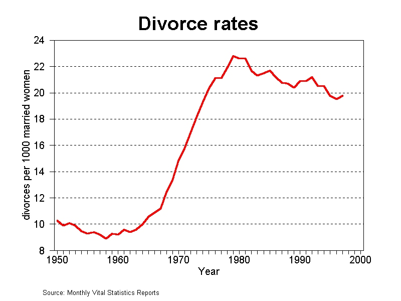 Major Causes of Divorce: Japan Gaining on USA and Canada 2005 - 2020